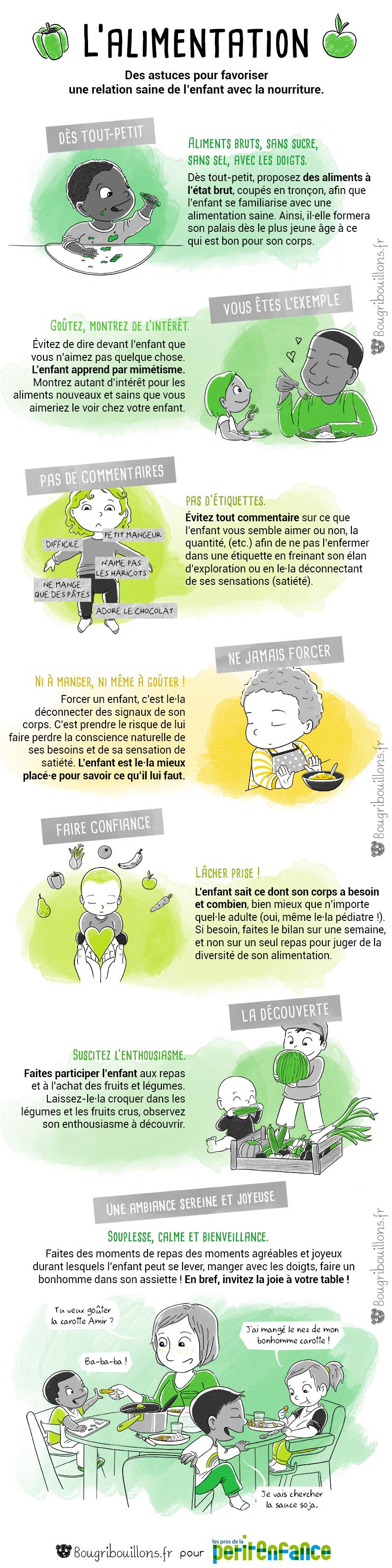 L'alimentation - chronique Bougribouillons